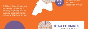 Reason.com Syria Infographic